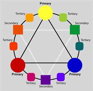 General Theory Of Subtractive Color